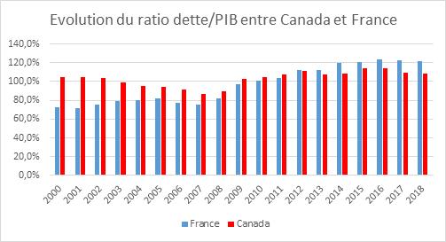 Analyse macroéconomique : les finances publiques